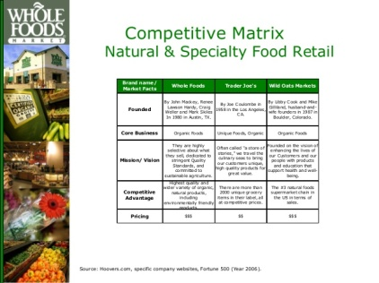 whole-foods-market-brand-audit-15-638